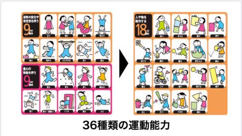 運動能力、体の基礎的な使い方